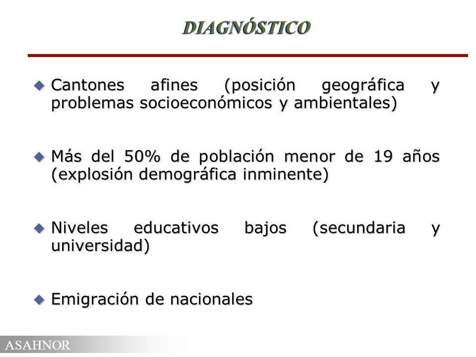 DIAGNÓSTICO Cantones afines (posición geográfica y problemas socioeconómicos y ambientales)