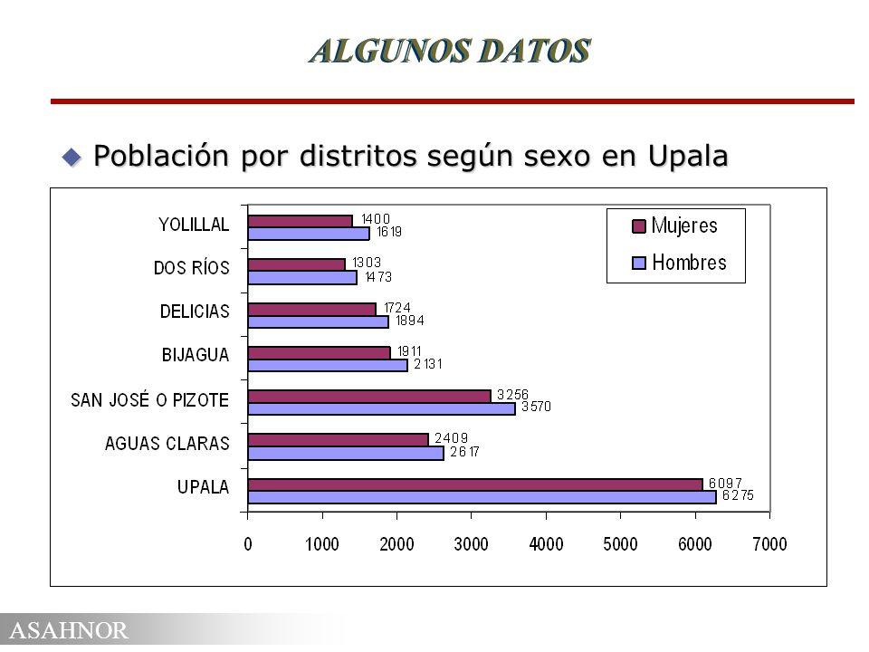 ALGUNOS DATOS Población por distritos según sexo en Upala