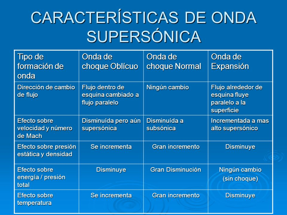 CARACTERÍSTICAS DE ONDA SUPERSÓNICA