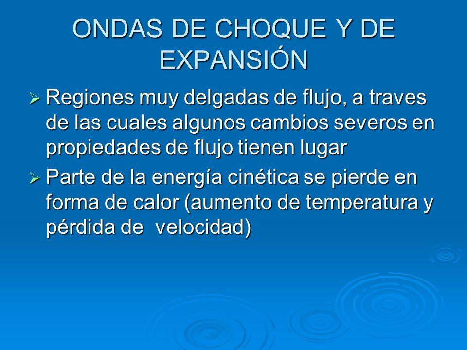 ONDAS DE CHOQUE Y DE EXPANSIÓN