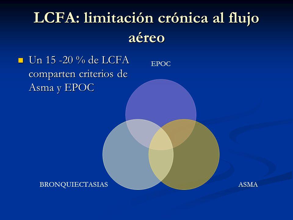 LCFA: limitación crónica al flujo aéreo