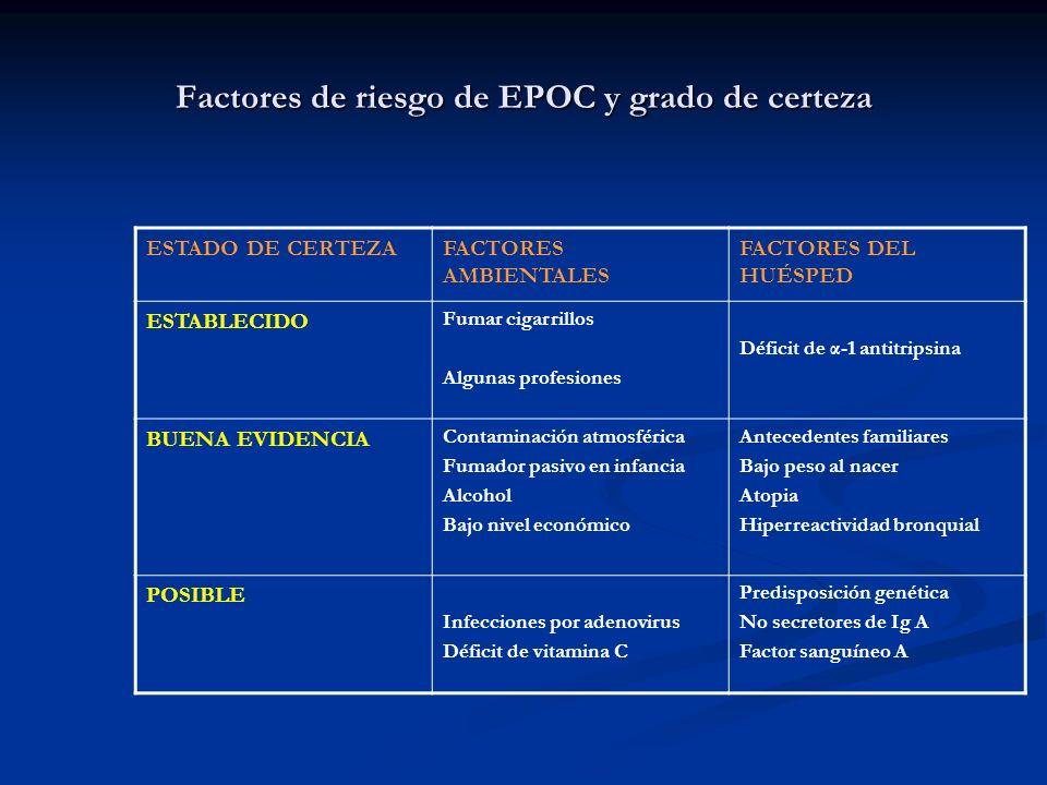 Factores de riesgo de EPOC y grado de certeza