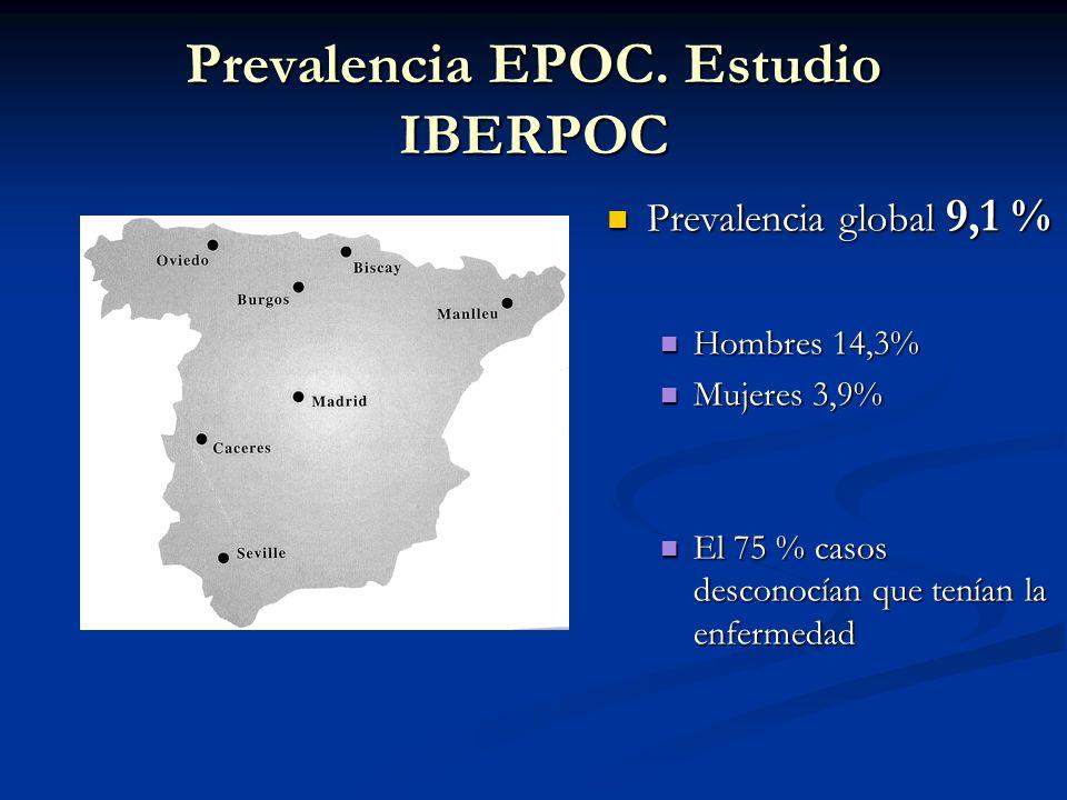 Prevalencia EPOC. Estudio IBERPOC