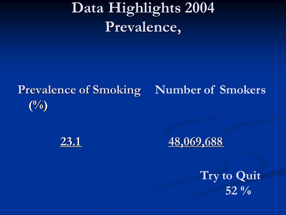 Data Highlights 2004 Prevalence,