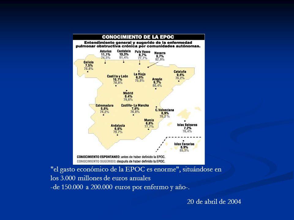 el gasto económico de la EPOC es enorme , situándose en los 3