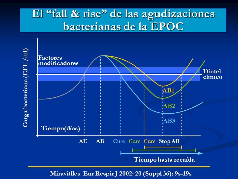 El fall & rise de las agudizaciones bacterianas de la EPOC