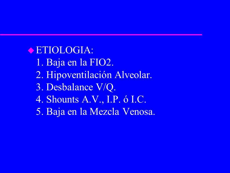 ETIOLOGIA: 1. Baja en la FIO2. 2. Hipoventilación Alveolar. 3