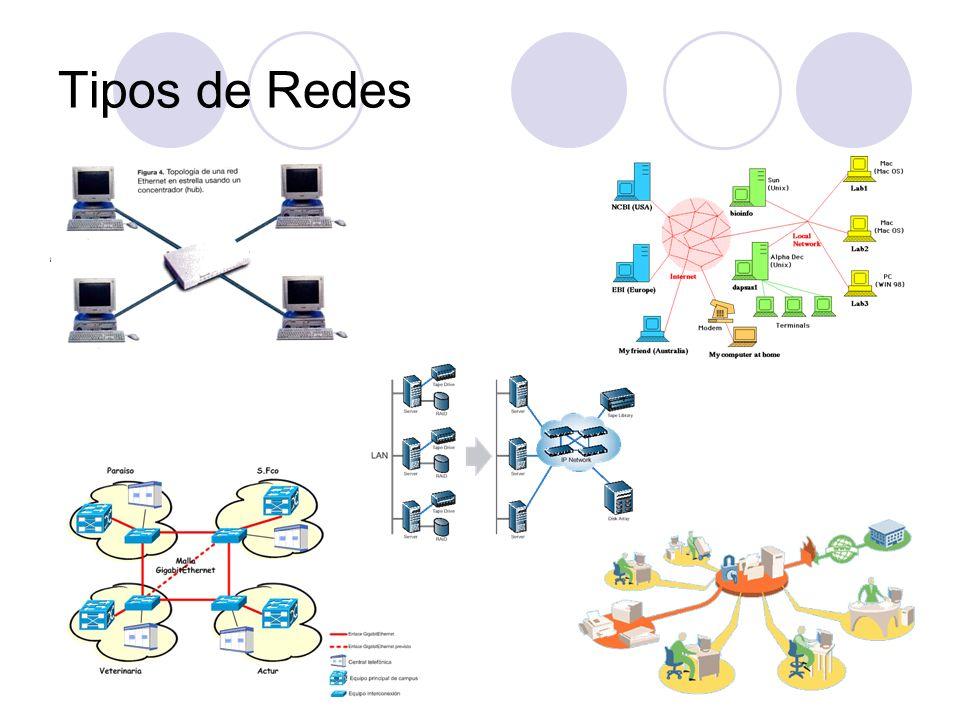 Tipos de RedesPg 9.