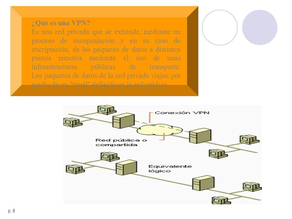 Redes Privadas ¿Que es una VPN