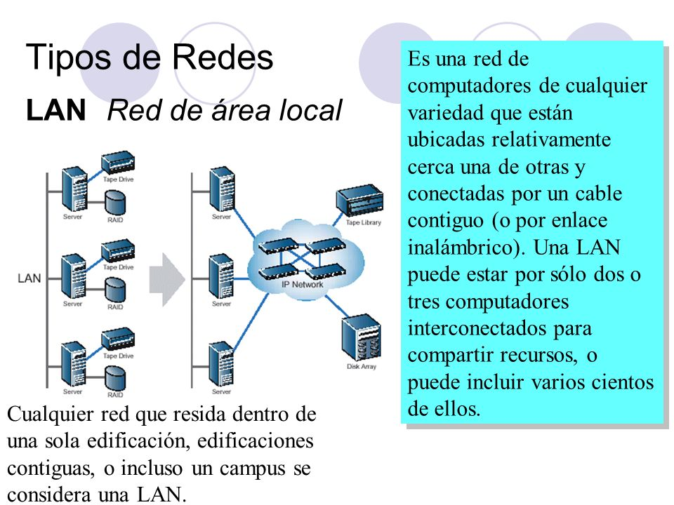 Tipos de Redes LAN Red de área local