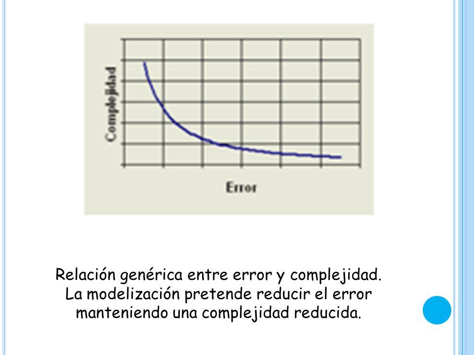 Relación genérica entre error y complejidad