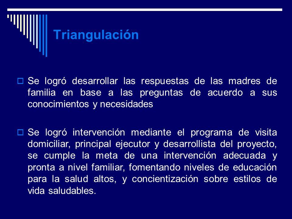 Triangulación Se logró desarrollar las respuestas de las madres de familia en base a las preguntas de acuerdo a sus conocimientos y necesidades.
