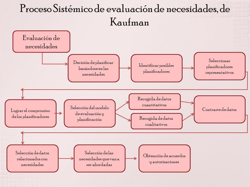 Proceso Sistémico de evaluación de necesidades, de Kaufman