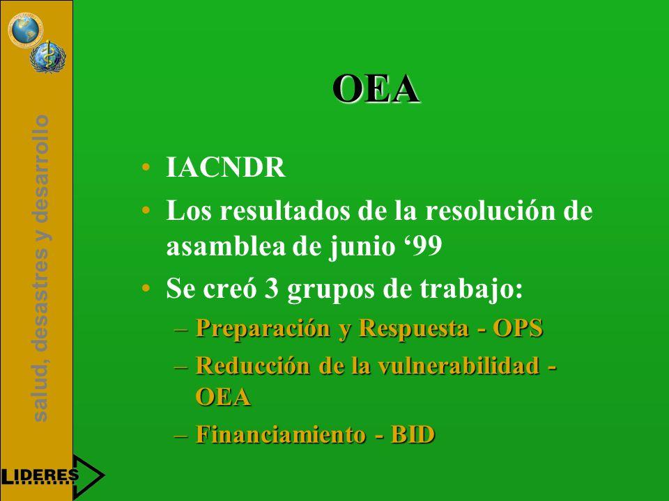 OEA IACNDR Los resultados de la resolución de asamblea de junio '99