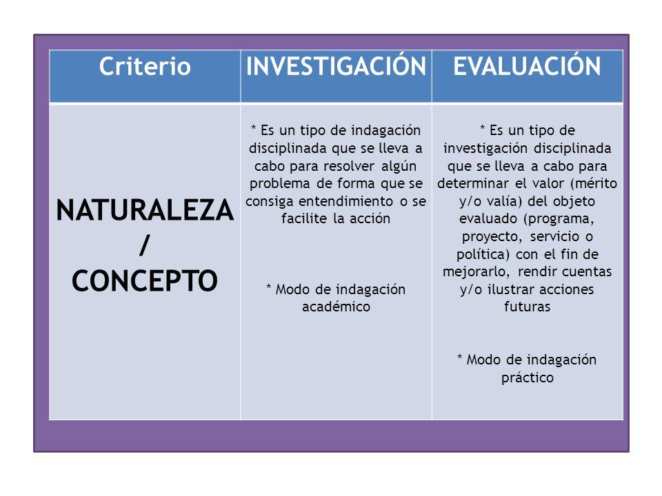 NATURALEZA/ CONCEPTO Criterio INVESTIGACIÓN EVALUACIÓN