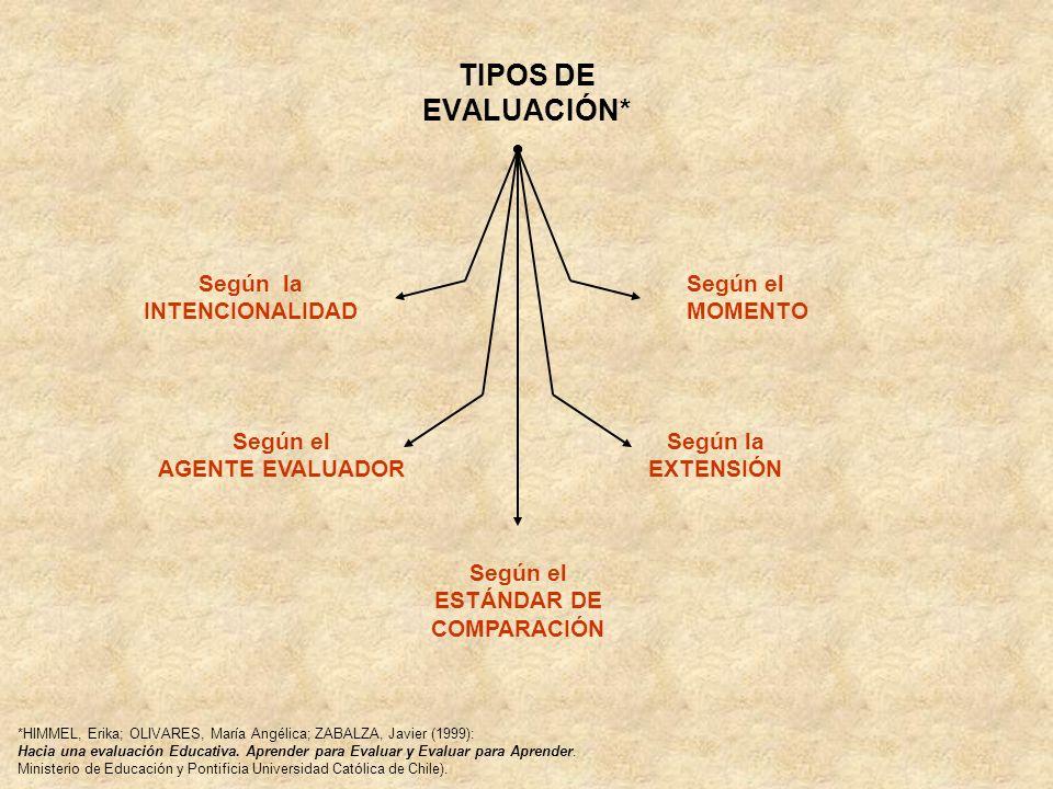 TIPOS DE EVALUACIÓN* Según la INTENCIONALIDAD Según el MOMENTO