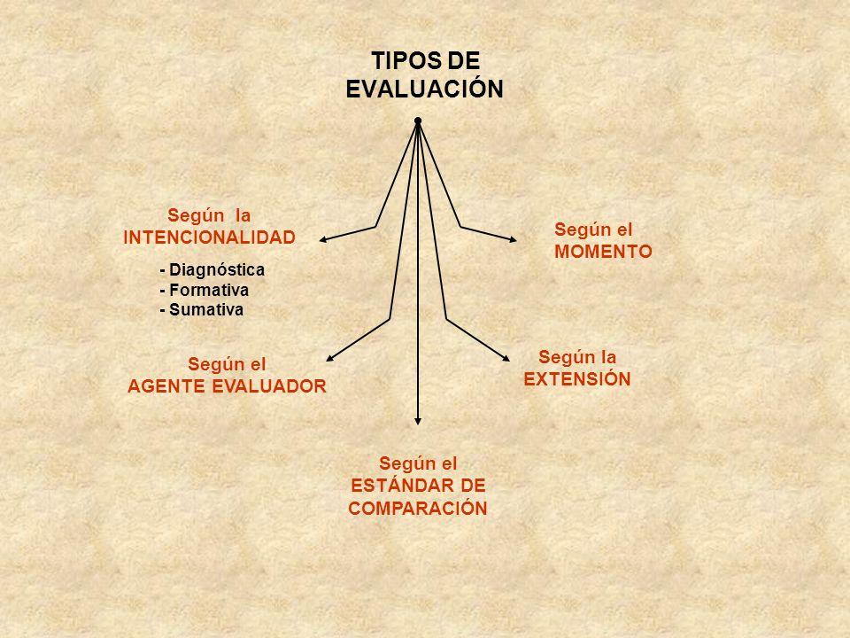 TIPOS DE EVALUACIÓN Según la INTENCIONALIDAD Según el MOMENTO
