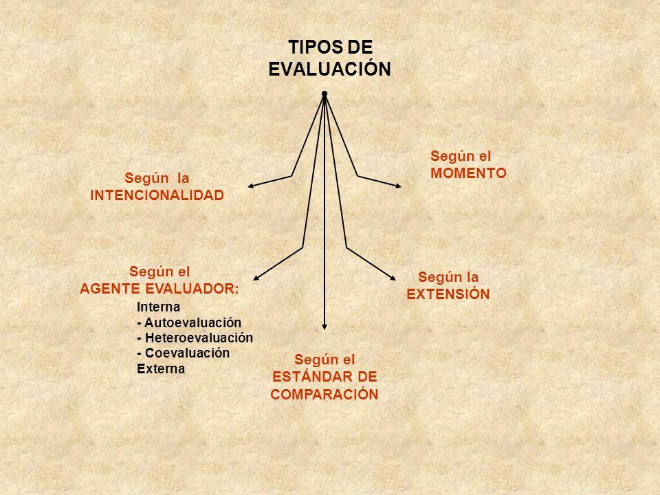 TIPOS DE EVALUACIÓN Según el MOMENTO Según la INTENCIONALIDAD