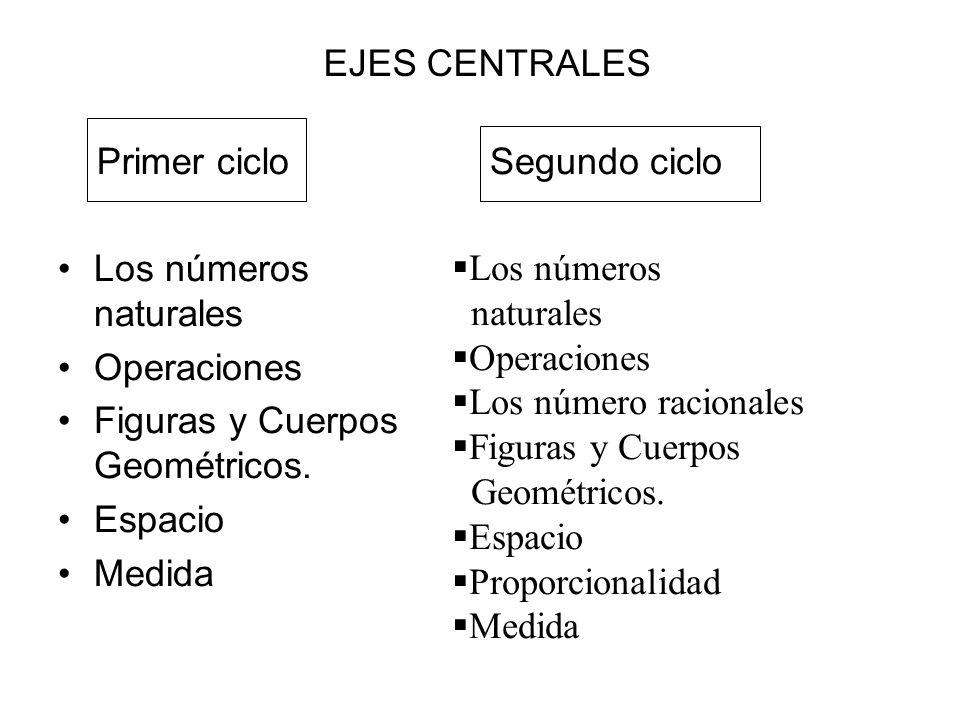 EJES CENTRALESPrimer ciclo. Segundo ciclo. Los números naturales. Operaciones. Figuras y Cuerpos Geométricos.