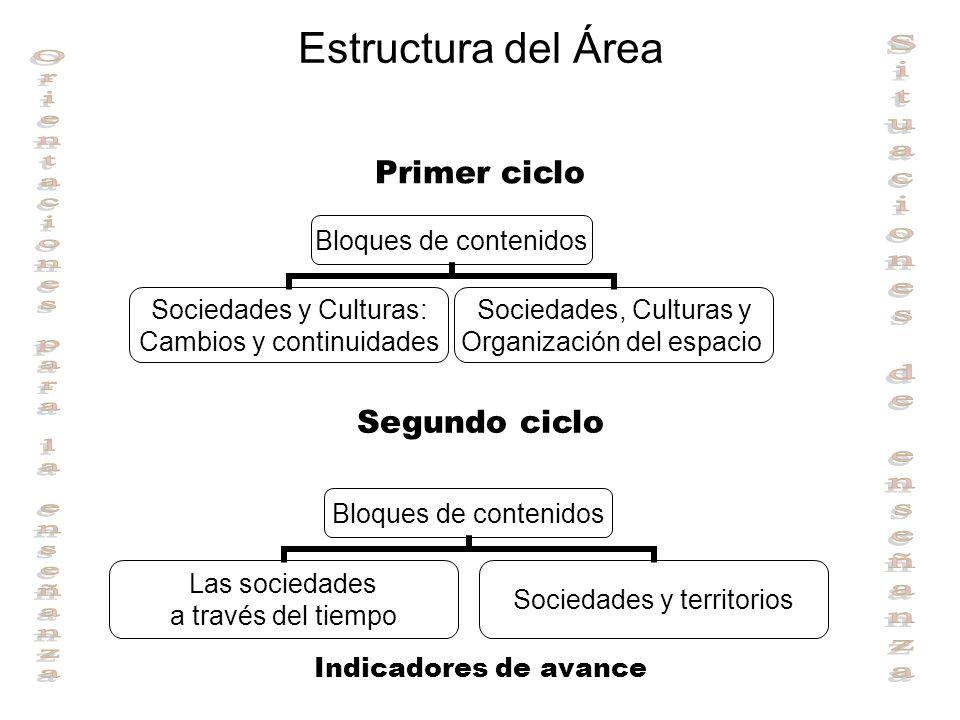 Estructura del Área Primer ciclo Segundo ciclo