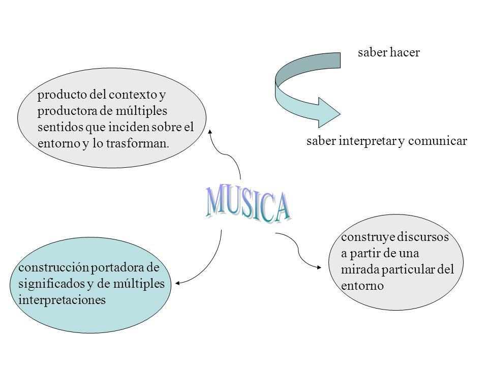 saber hacerproducto del contexto y productora de múltiples sentidos que inciden sobre el entorno y lo trasforman.