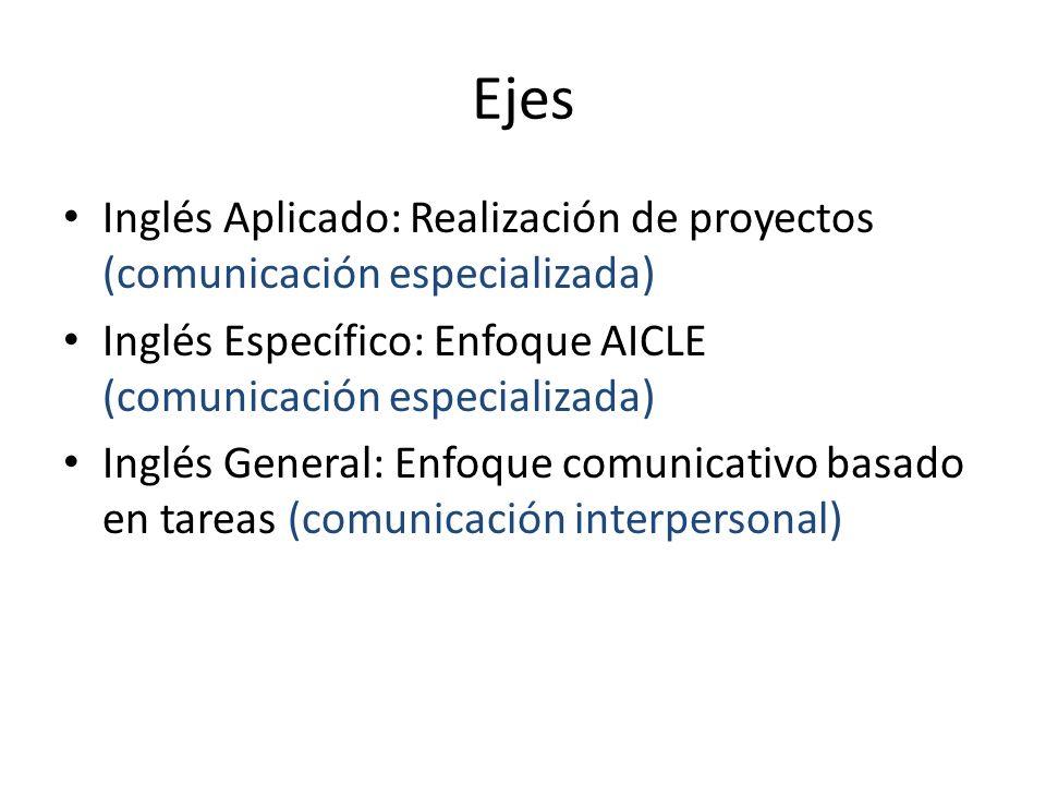 Ejes Inglés Aplicado: Realización de proyectos (comunicación especializada) Inglés Específico: Enfoque AICLE (comunicación especializada)