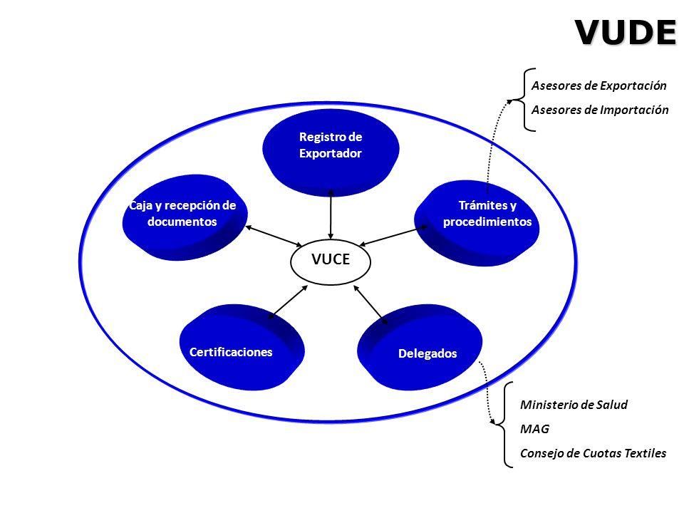 VUDE VUCE Asesores de Exportación Asesores de Importación