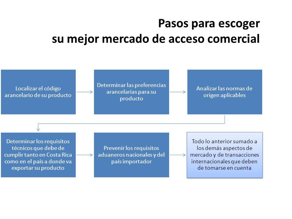 Pasos para escoger su mejor mercado de acceso comercial