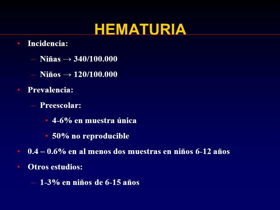 HEMATURIA Incidencia: Niñas → 340/100.000 Niños → 120/100.000