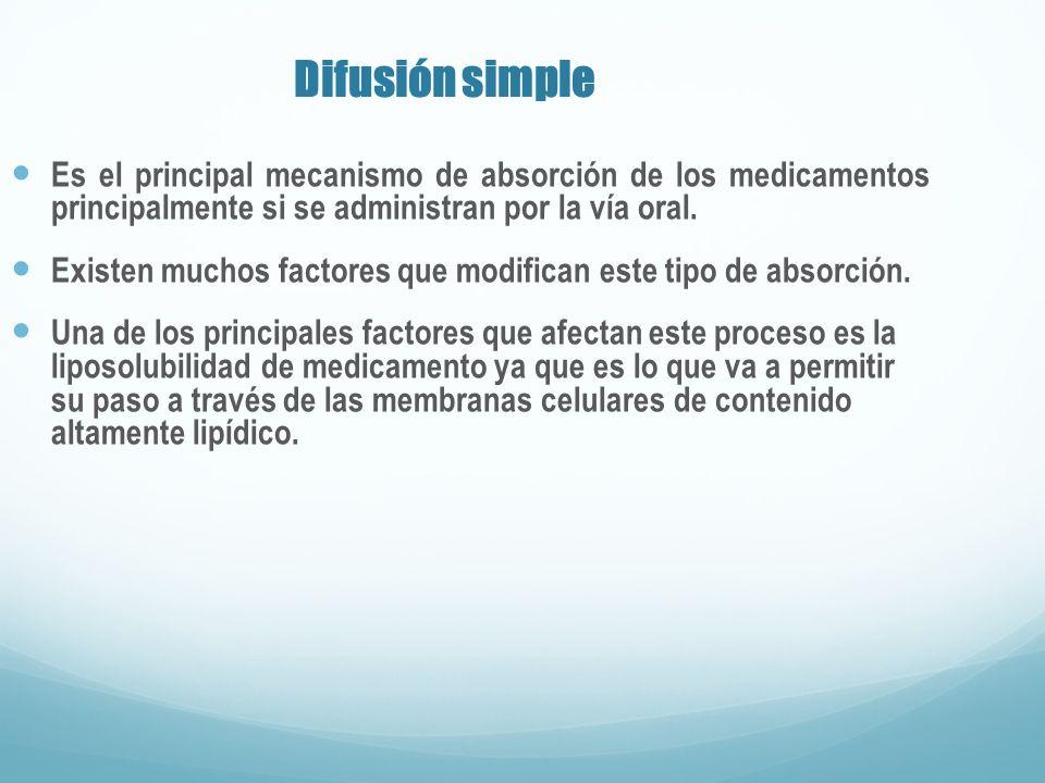 Difusión simple Es el principal mecanismo de absorción de los medicamentos principalmente si se administran por la vía oral.
