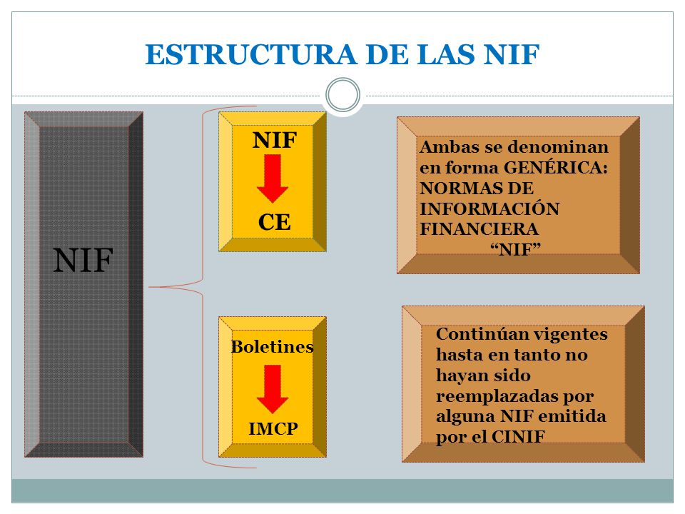NIF ESTRUCTURA DE LAS NIF NIF CE Ambas se denominan en forma GENÉRICA: