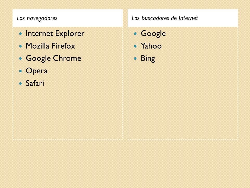 Internet Explorer Mozilla Firefox Google Chrome Opera Safari Google