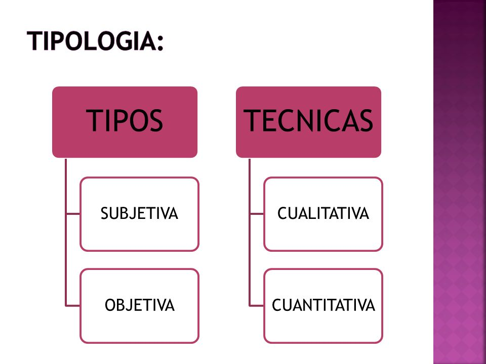 tipologia: TIPOS SUBJETIVA OBJETIVA TECNICAS CUALITATIVA CUANTITATIVA
