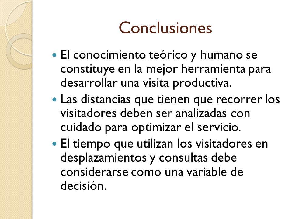 Conclusiones El conocimiento teórico y humano se constituye en la mejor herramienta para desarrollar una visita productiva.