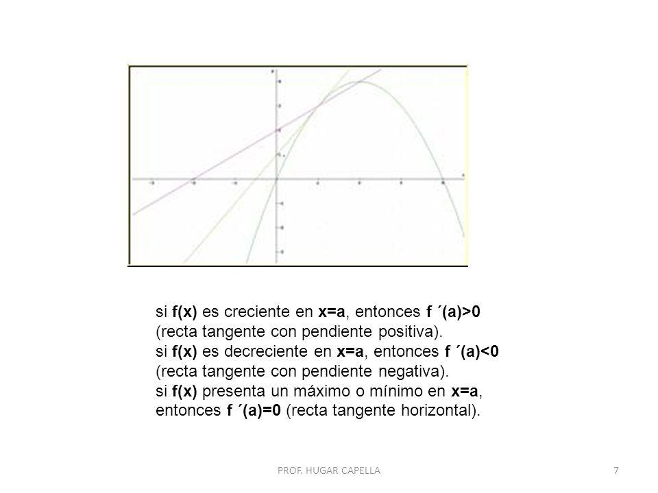 si f(x) es creciente en x=a, entonces f ´(a)>0 (recta tangente con pendiente positiva).
