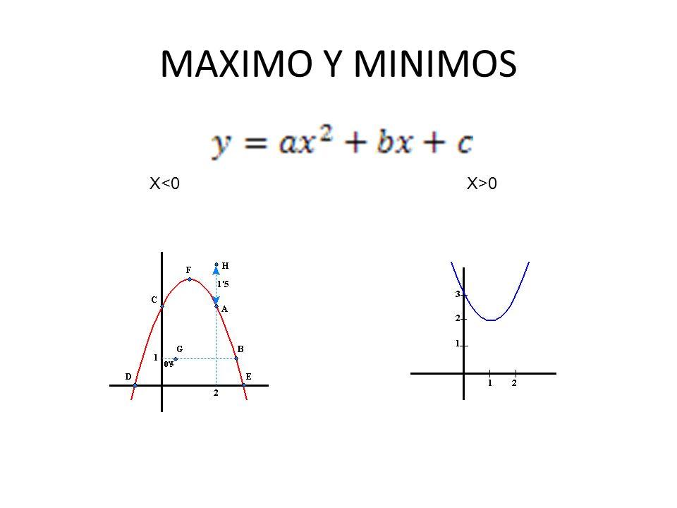 MAXIMO Y MINIMOS X<0 X>0