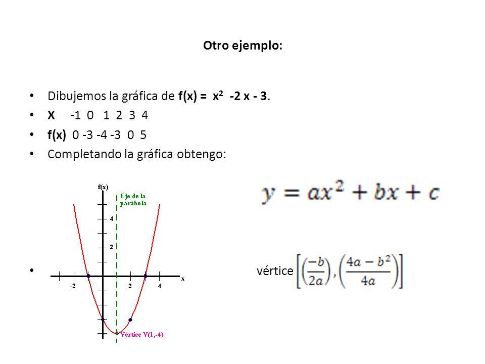 Otro ejemplo: Dibujemos la gráfica de f(x) = x2 -2 x - 3. X -1 0 1 2 3 4. f(x) 0 -3 -4 -3 0 5.