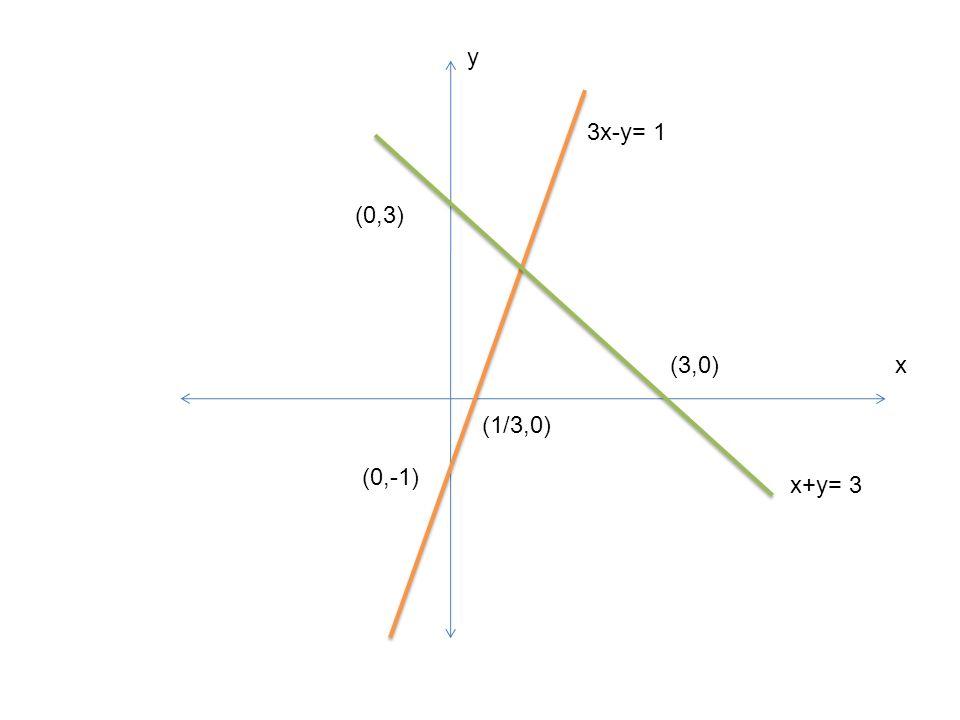 y 3x-y= 1 (0,3) (3,0) x (1/3,0) (0,-1) x+y= 3