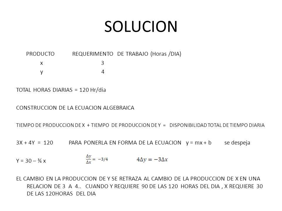 SOLUCION PRODUCTO REQUERIMENTO DE TRABAJO (Horas /DIA) x 3 y 4