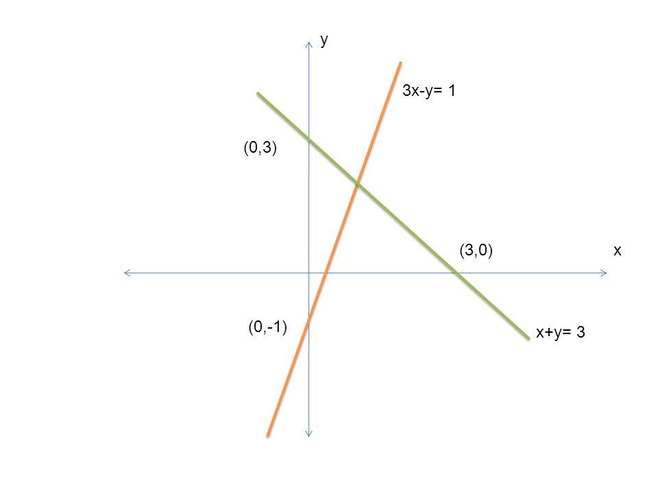 y 3x-y= 1 (0,3) (3,0) x (0,-1) x+y= 3