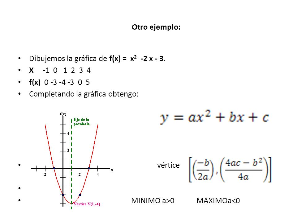 Otro ejemplo:Dibujemos la gráfica de f(x) = x2 -2 x - 3. X -1 0 1 2 3 4. f(x) 0 -3 -4 -3 0 5.