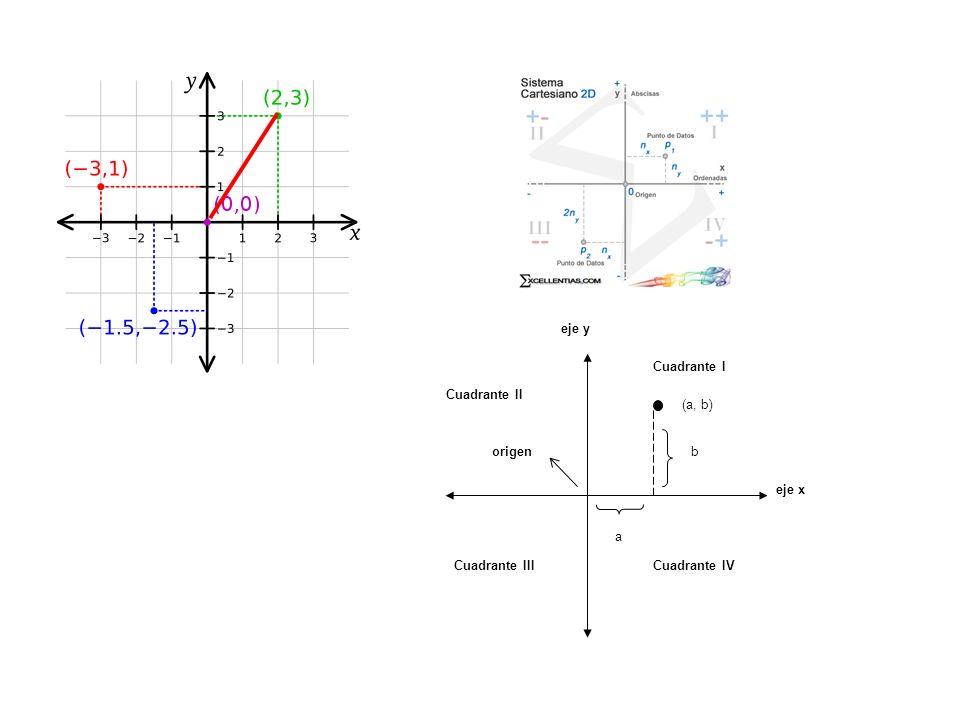 eje x eje y origen (a, b) a b Cuadrante II Cuadrante III Cuadrante IV Cuadrante I