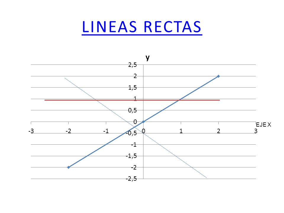 LINEAS RECTAS EJE X