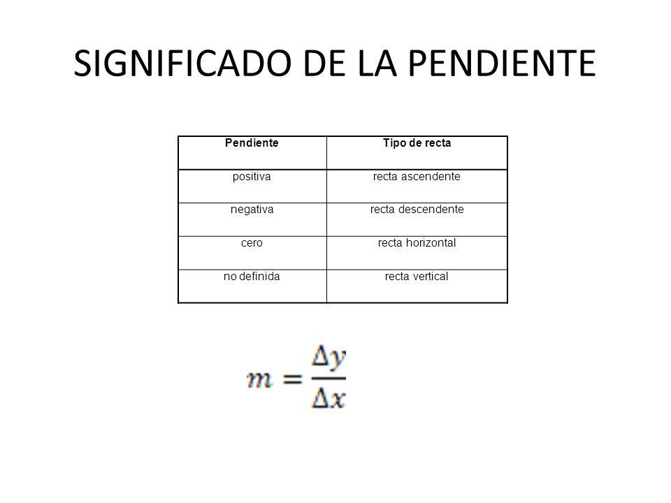 SIGNIFICADO DE LA PENDIENTE