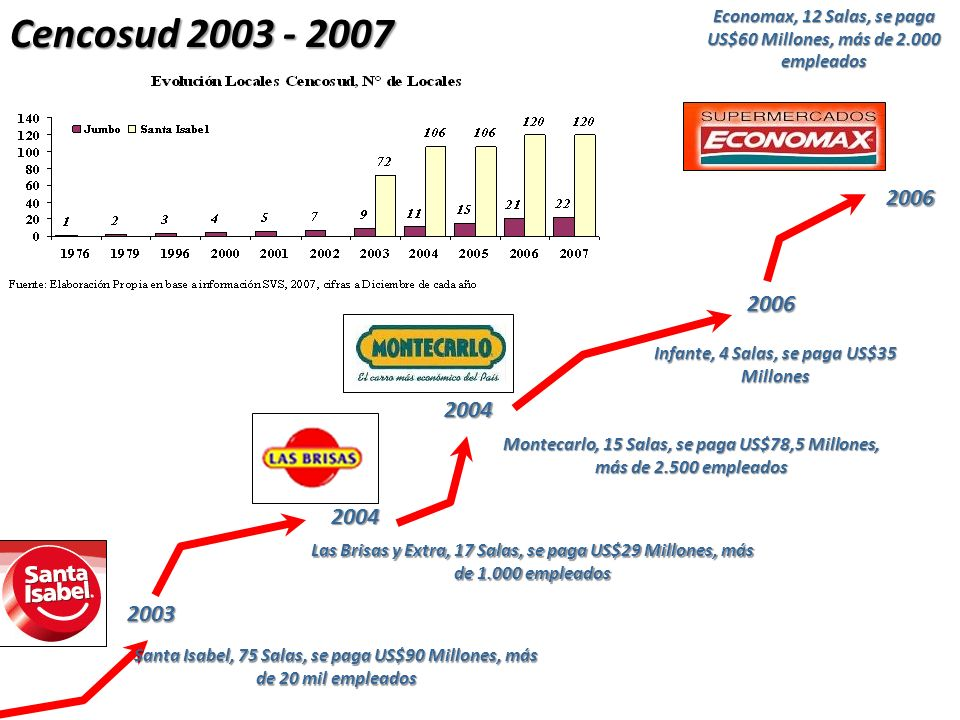 Cencosud 2003 - 2007Economax, 12 Salas, se paga US$60 Millones, más de 2.000 empleados. 2006. 2006.