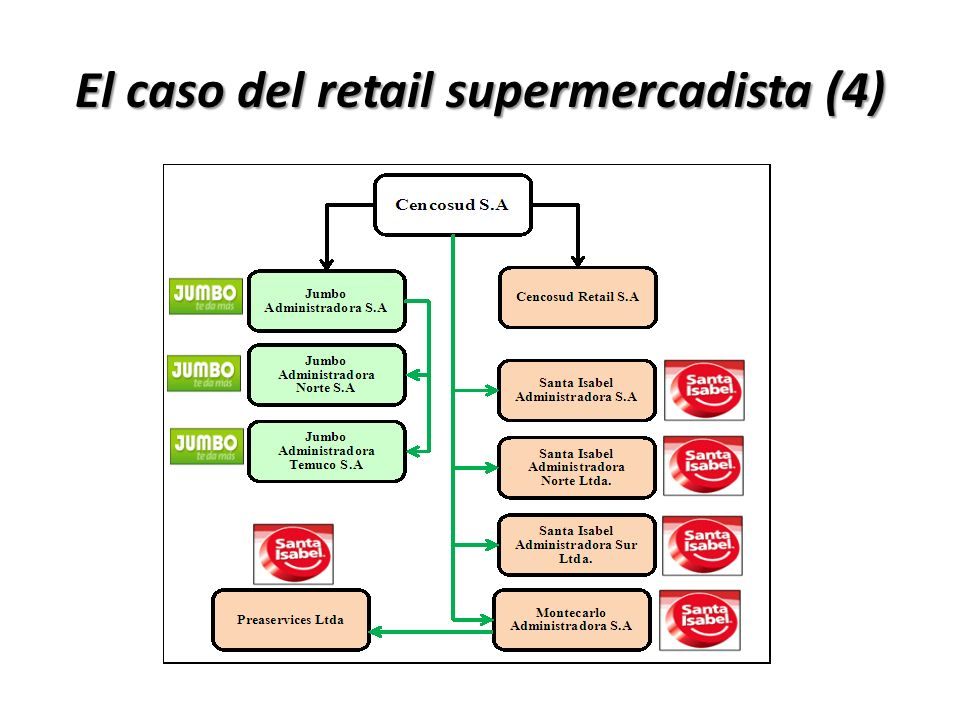 El caso del retail supermercadista (4)