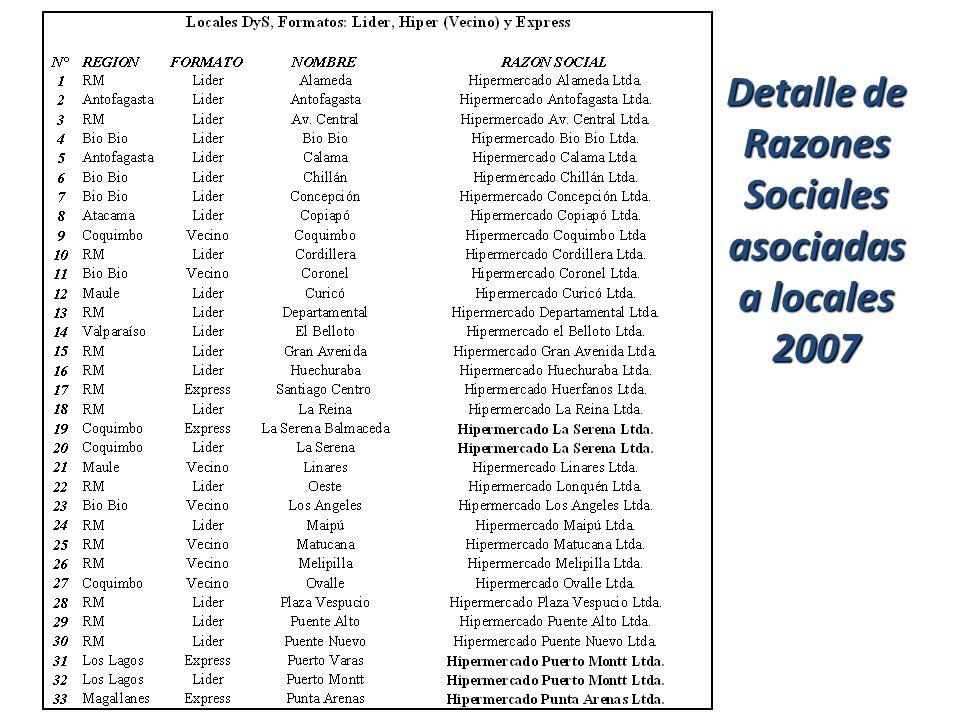 Detalle de Razones Sociales asociadas a locales 2007