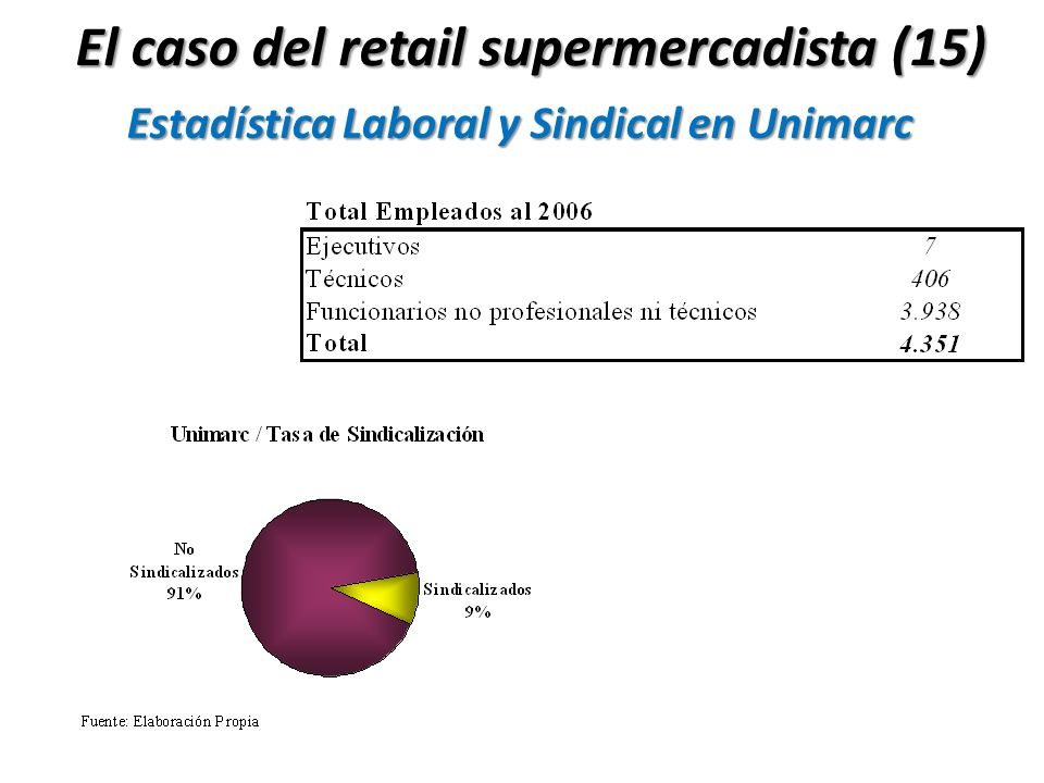 Estadística Laboral y Sindical en Unimarc