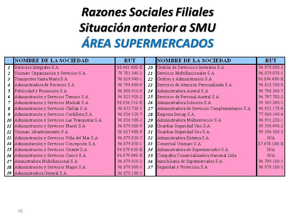 Razones Sociales Filiales Situación anterior a SMU ÁREA SUPERMERCADOS