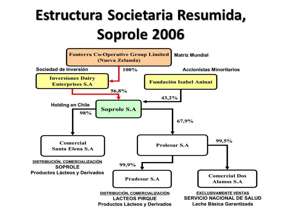 Estructura Societaria Resumida, Soprole 2006